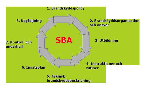 SBA (Systematiskt Brandskyddsarbete)